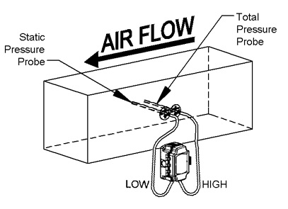 皮托管风速传感器工作原理图 香港艾伊特